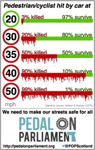 At 20mph just 3% of pedestrians or cyclists are killed