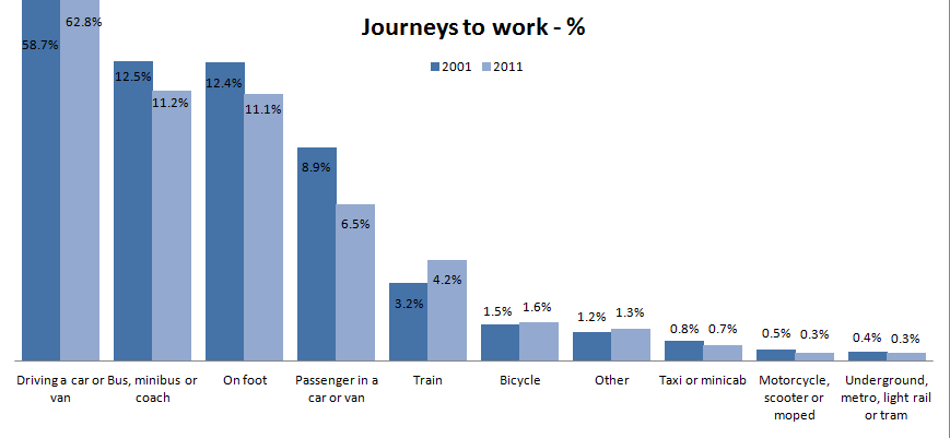 census figures - journey to work