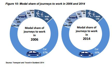 Change in modal share for journeys to work