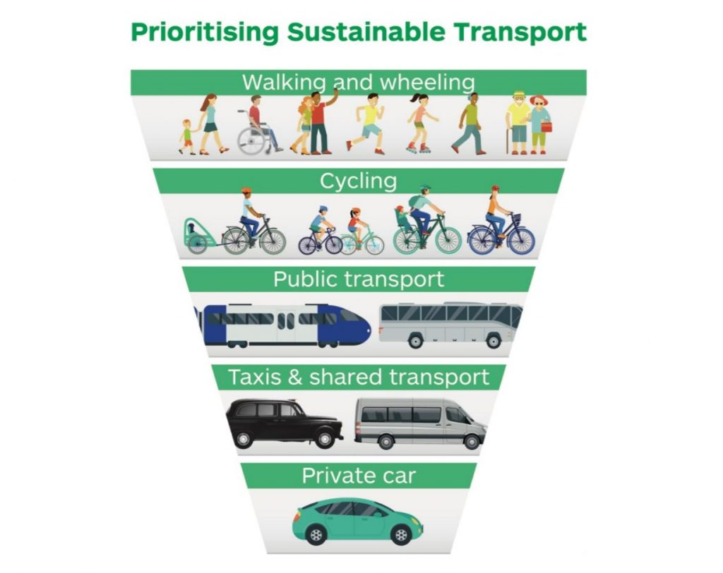 The sustainable transport hierarchy