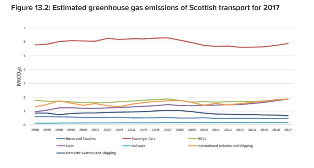 Graph showing changes in greenhouse gas emissions from different transport modes
