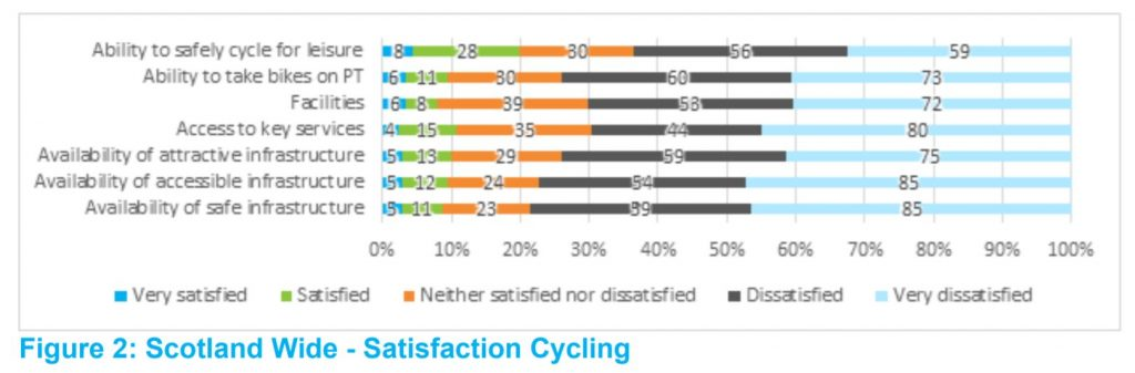 Cycling satisfaction levels from STPR2
