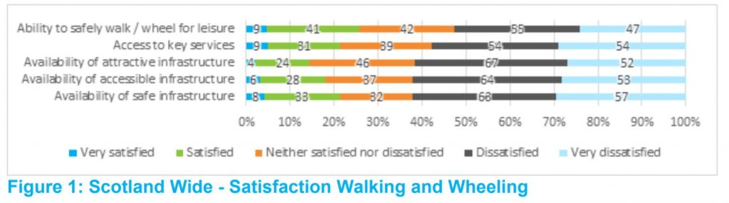 Walking satisfaction levels from STPR2