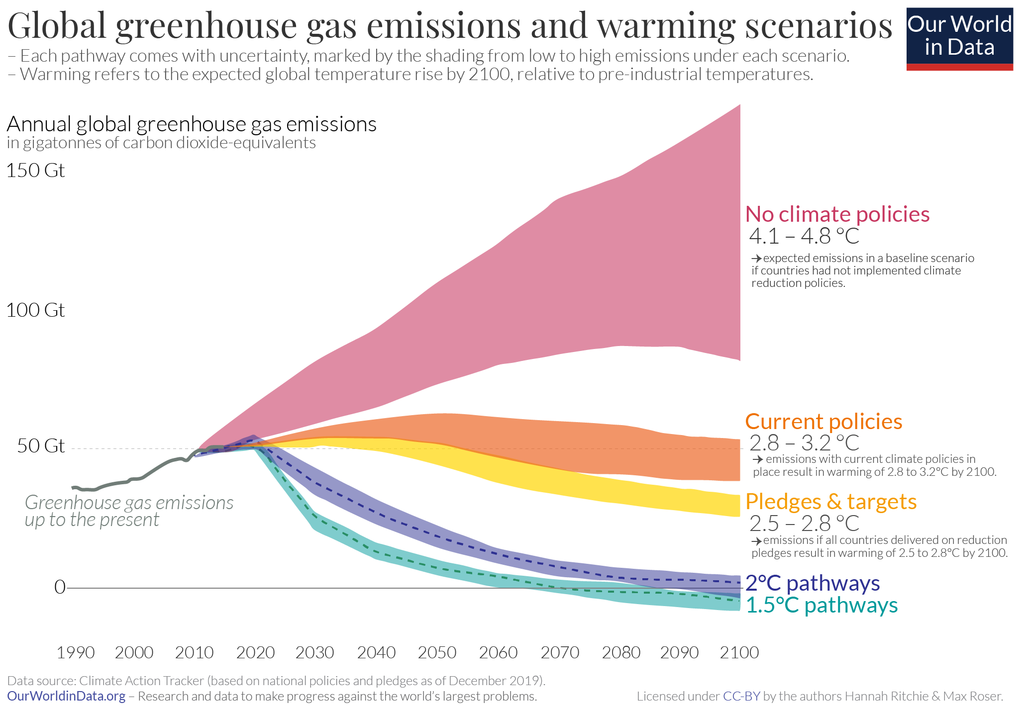 Graph of how emission rates will change under various scenarios