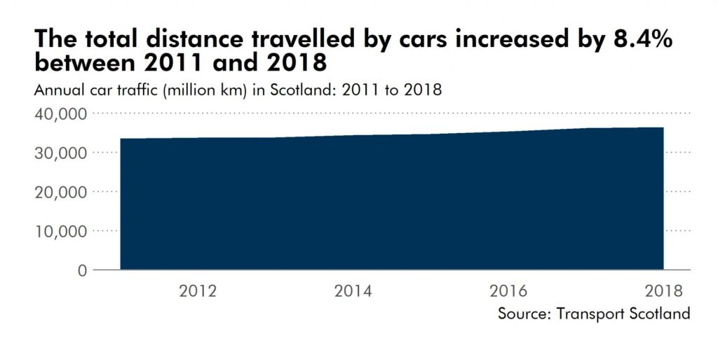 graph showing the total distance travelled by cars increased by 8.4% between 2011 and 2018