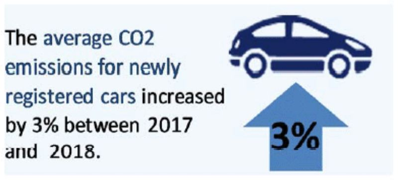 Infographic stating the average CO2 emissions for newly registered cars increased by 3% between 2017 and 2018