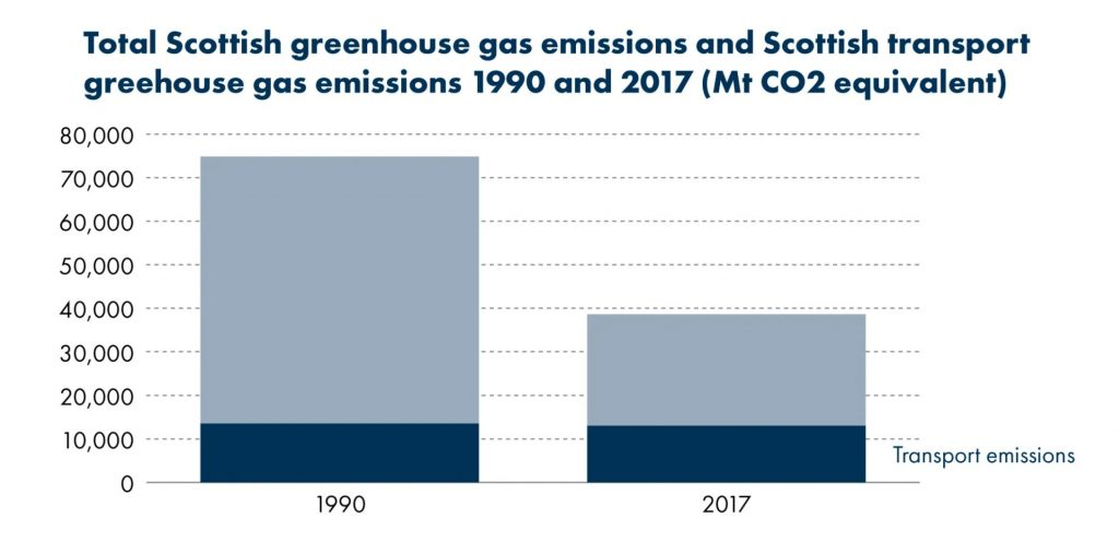 Graph showing transport emissions not changing, although rates overall have gone down